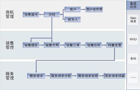 erp客户关系管理系统主要面向企业销售